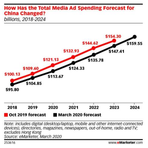 Diagramm: Die Voraussage für die Werbeausgaben in China hat sich bereits deutlich geändert