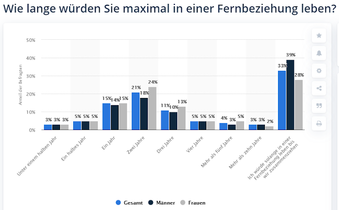 Balkendiagramm: Einstellungen zu Fernbeziehungen in Deutschland, Umfrage von Statista