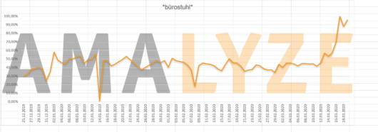 """Graph:  Entwicklung der kumulierten Suchanfragen zu """"Bürostuhl"""" bei Amazon von Ende Dezember 2019 bis Mitte März 2020"""