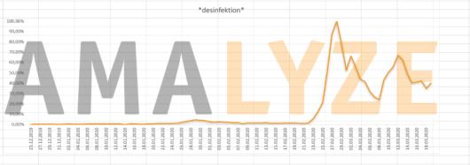"""Graph: Entwicklung der kumulierten Suchanfragen zu """"Desinfektionsmittel"""" bei Amazon, von Ende Dezember 2019 bis Mitte März 2020"""