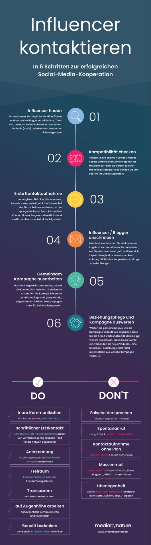 Infografik: Erfolgreiche Influencer-Markting-Kooperationen starten in 6 Schritten