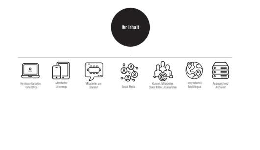 Infografik zu Lösungen für Unternehmen in der Coronakrise