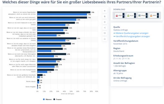 Balkendiagramm: Umfrage zu Liebesbeweisen bei Statista