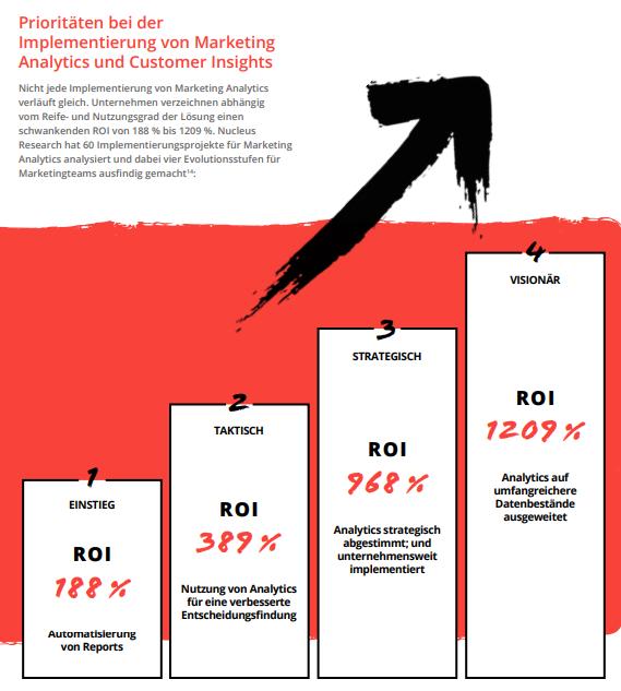 Grafik: Prioritäten bei der Implementierung von Marketing Analytics und Customer Insights zu setzen hilft