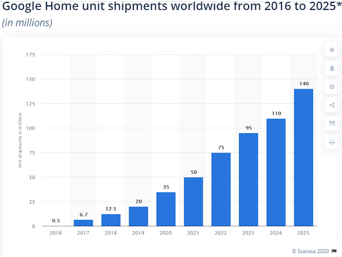 Balkendiagramm: Weltweit verkaufte Google-Home-Geräte, von 2017 bis 2025