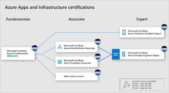 Grafik: Zertifizierungen für Microsoft-Azure-Experten