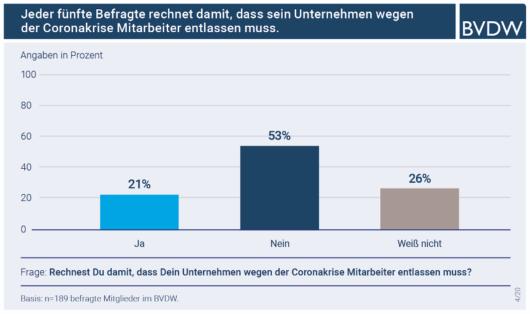 Balkendiagramm: BVDW Umfrage Angaben zur Erwartung von Entlassungen in der Digitalbranche