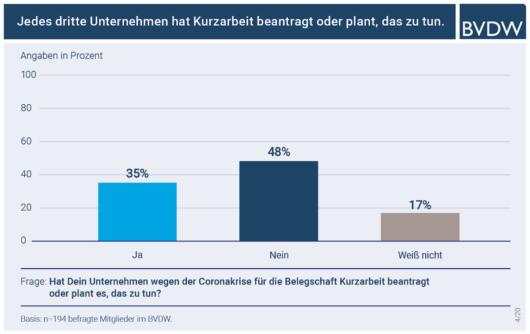 Balkendiagramm: BVDW Umfrage: Angaben zur Kurzarbeit in der Digitalbranche