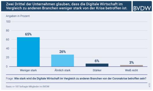 Balkendiagramm: BVDW Umfrage: Digitalwirtschaft weniger stark von Coronakrise betroffen