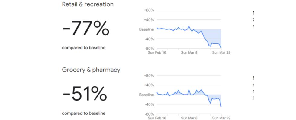 Google Mobility Reports: Bleibt ihr wirklich zu Hause?