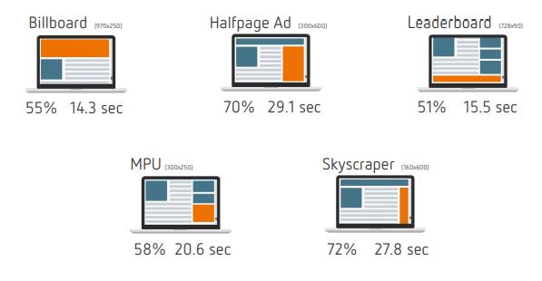 Ad-Formate mit guter Viewability auf Desktop, international