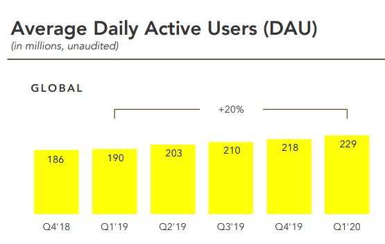 Durchschnittliche täglich aktive User bei Snapchat, Q4 2018 bis Q1 2020, Snap Inc.