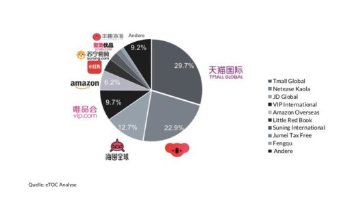 E-Commerce-Marktanteile in China, Diagramm