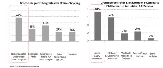 Grenzübergreifender E-Commerce, Balkendiagramm