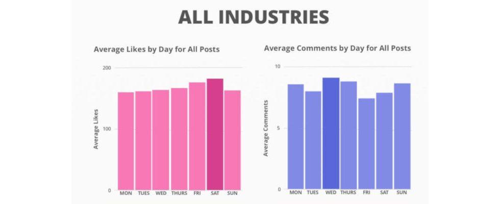 Instagram: Neue Insights zum optimalen Posting-Zeitpunkt