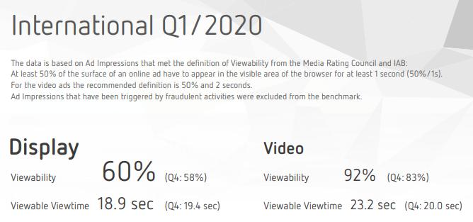 Die Viewability der Ads ist internationalen Durchschnitt gestiegen