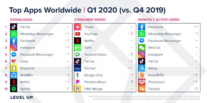 Tabelle: Meistheruntergeladene Apps weltweit in Q1 2020 (im Vergleich zu Q4 2019)