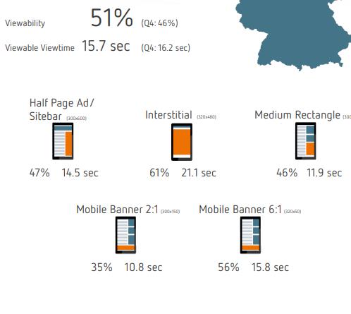 Mobile Display Viewability in Deutschland, Q1 2020