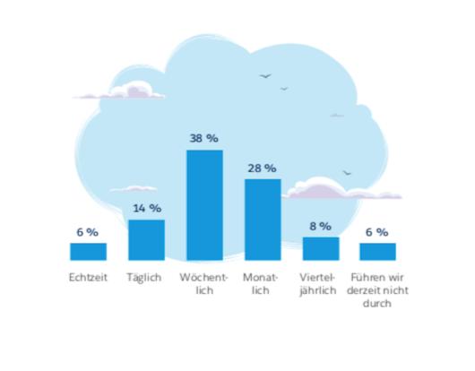 Balkendiagramm: Nur 20 Prozent der Marketer haben täglichen Zugriff auf Marketing-Performance-Daten, © Datorama