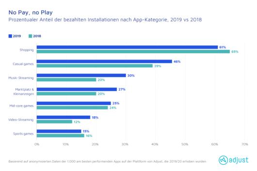 Prozentualer Anteil der bezahlten Installationen nach App-Kategorie