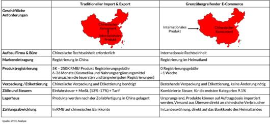 Traditioneller Import und Export vs. grenzübergreifender E-Commerce, Tabelle