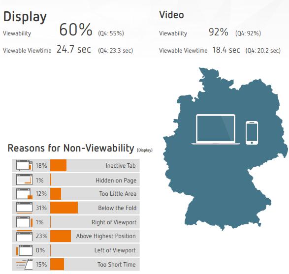 Viewability-Werte für Q1 in Deutschland