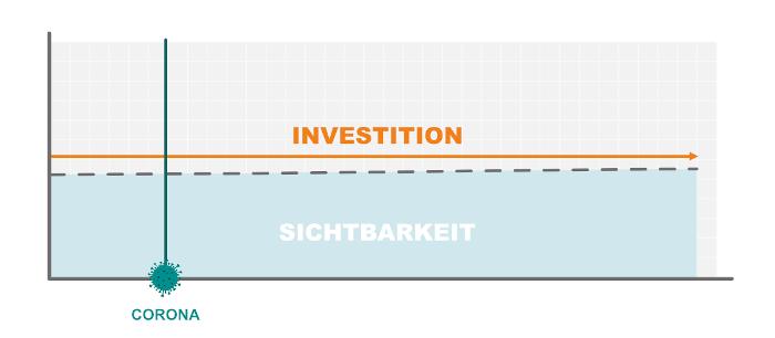 Drei Investitionsszenarien im Kontext der Coronakrise, die Sichtbarkeit könnte parallel zum Investment stagnieren, steigen oder absinken,