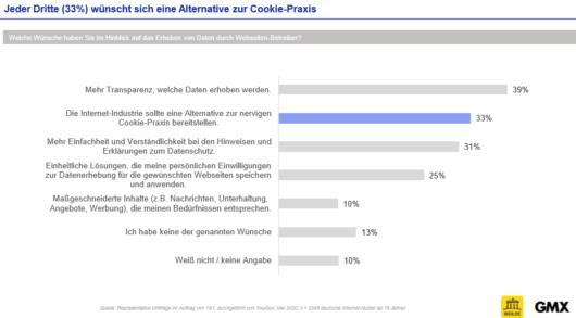 Jeder Dritte wünscht sich eine Alternative zur Cookie-Praxis, © WEB.DE, GMX