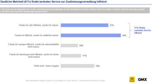 User wünschen sich zentralen Service zur Zustimmungsverwaltung, © Web.de, GMX