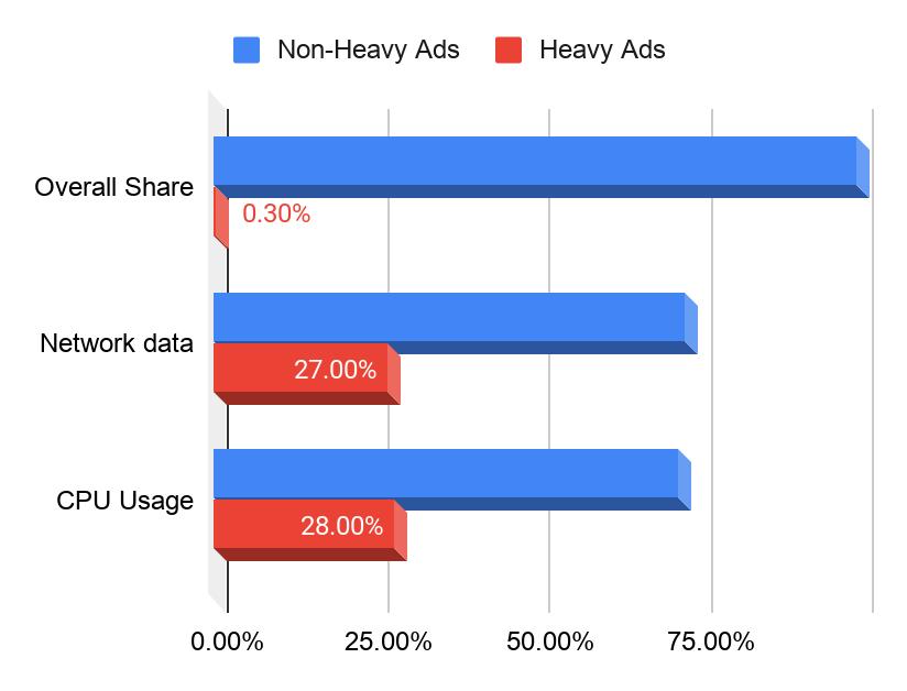 Verbrauchsintensive Ads belasten die Ressourcen der User.