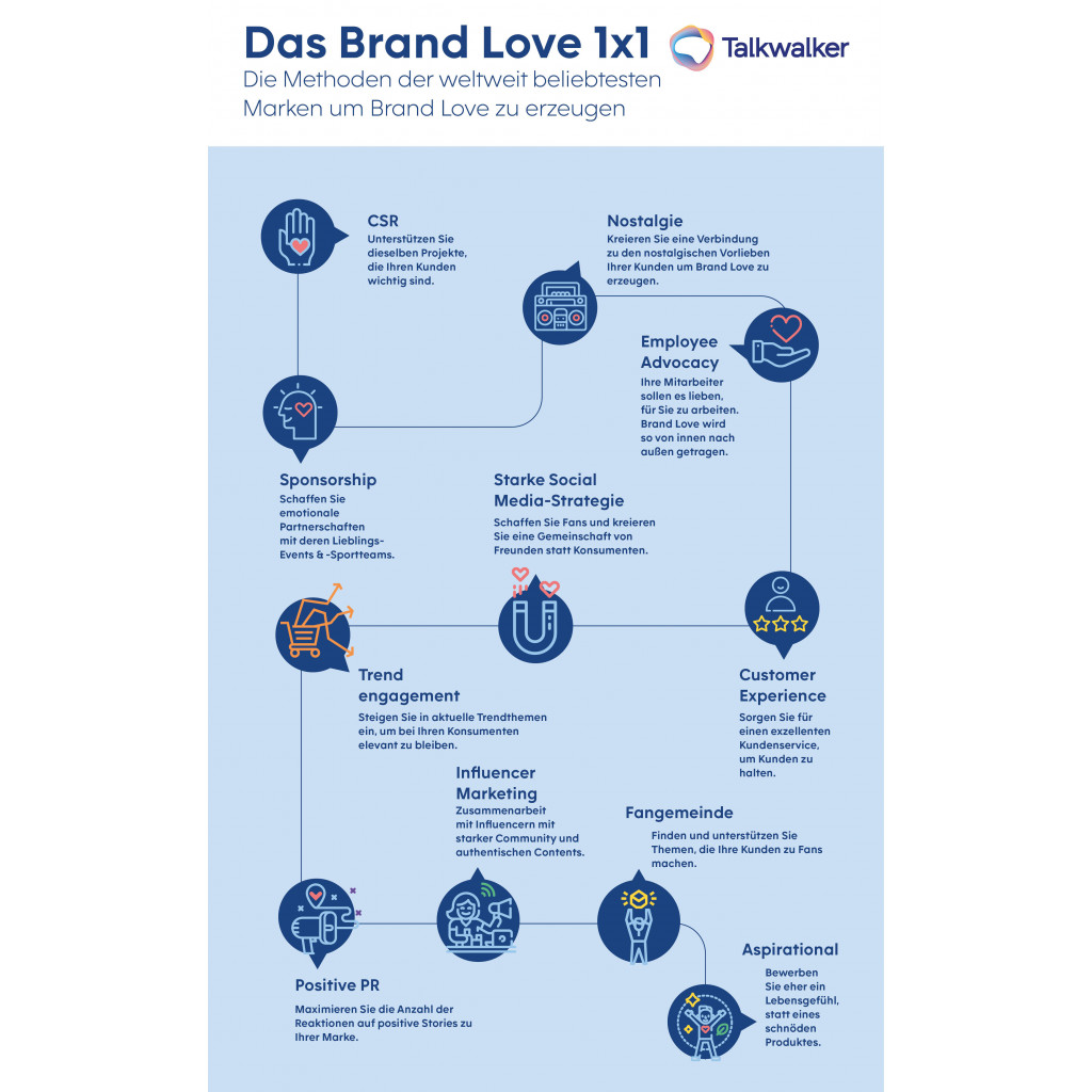 Die Infografik zeigt elf Marketing-Strategien zur Stärkung der Brand Love