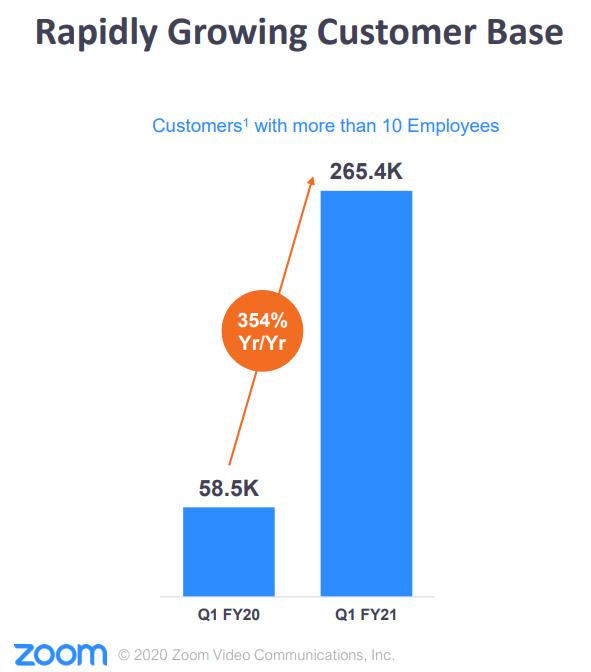 Balkendiagramm: Die Kundenbasis von Zoom wächst