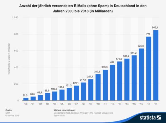 2018 erreichte die Anzahl der versendeten E-Mails in Deutschland ein Rekordhoch (mit einem Klick aufs Bild gelangst du zur größeren Ansicht), Quelle: ARD, ZDF Online-Studie, Radicati Group, Web.de, GMX, Statista