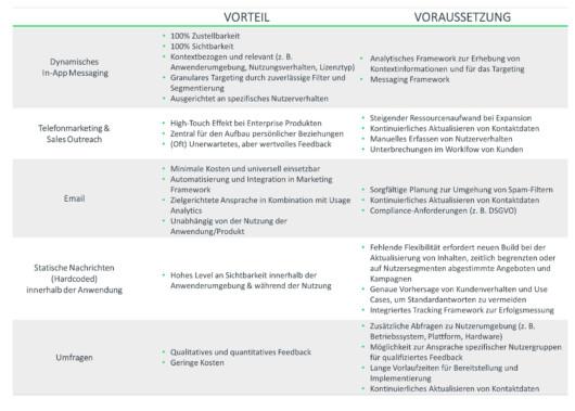 Messaging-Kanäle mit Vorteile und Voraussetzungen