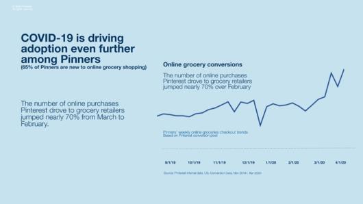 Graph: Pinterest treibt immer mehr Sales im Online-Lebensmittelhandel voran