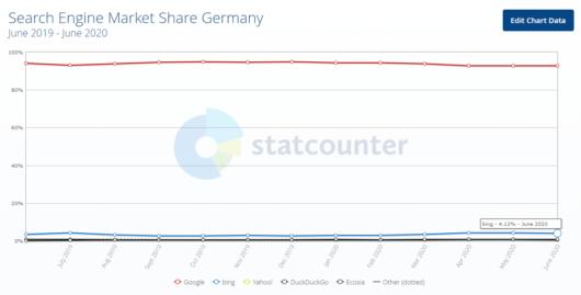 Marktanteile der Suchmaschinen in Deutschland 2020