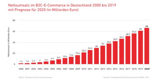 Nettoumsatz im B2C-E-Commerce in Deutschland 2000 bis 2019