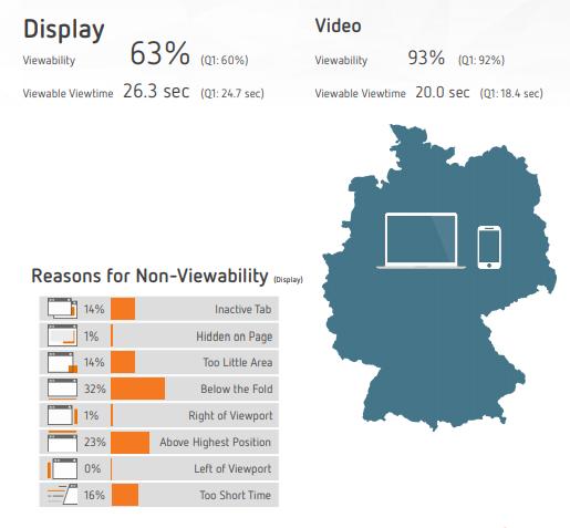 Sichtbarkeit von Display und Video Ads in Deutschland