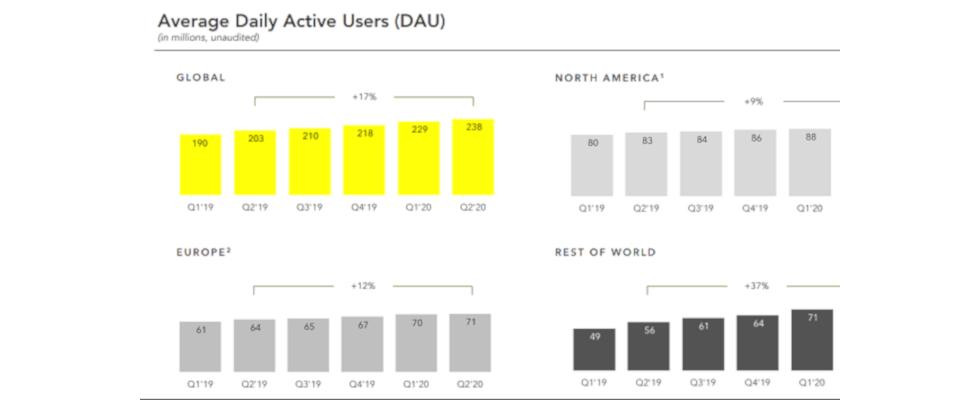 Snapchats Quartalsbericht: Der Umsatz steigt, doch die Konkurrenz ist stark