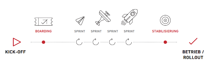 Sprints von der Idee zum Minimum Viable Product