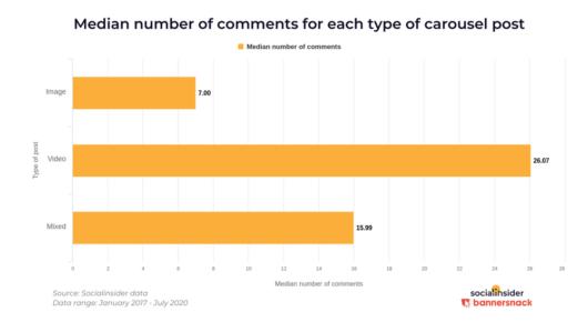Der Median für Kommentare nach der Art eines Carousel Posts