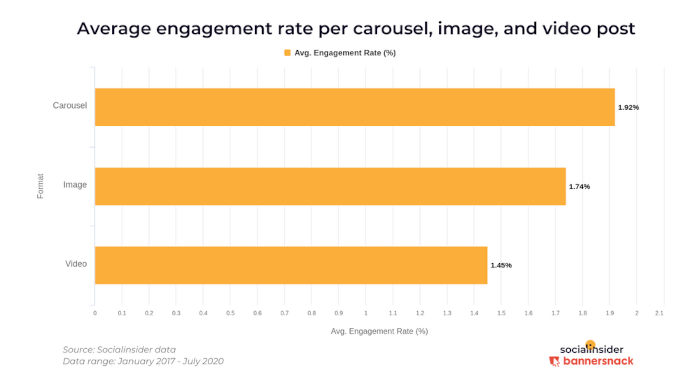 Die Engagement Rate nach Post-Format bei Instagram