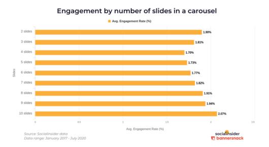Engagement Rate nach Anzahl der genutzten Slides bei Instagram Carousels