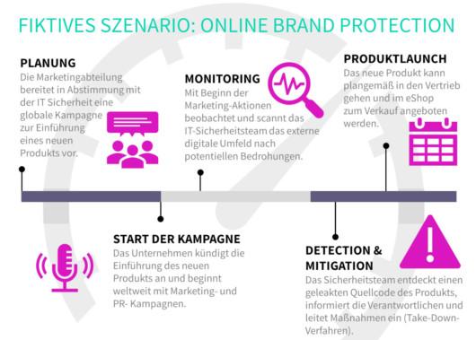 Fiktives Szenario für die Online Brand Protection.