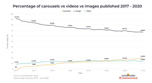 Instagram: Der prozentuale Anteil von Carousels, Videos und Bildern bei Posts 2017-2020