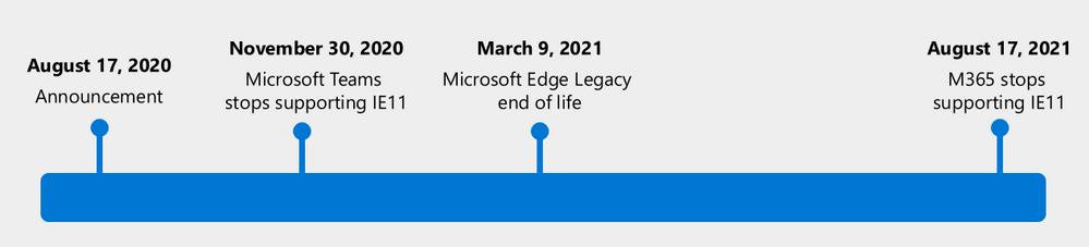 Microsoft beendet den Support für den Internet Explorer