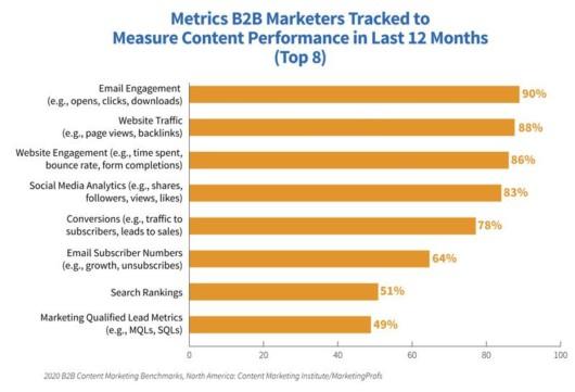 """Laut der Studie """"B2B Content Marketing 2020"""" des Content Marketing Institute nutzen nur 65 Prozent Kennzahlen zur Leistungsmessung, © Content Marketing Institute"""