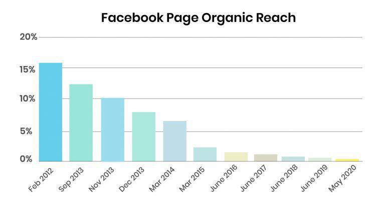 Die organische Reichweite bei Facebook ist nach vielen Änderungen des Algorithmus inzwischen weitgehend bedeutungslos.