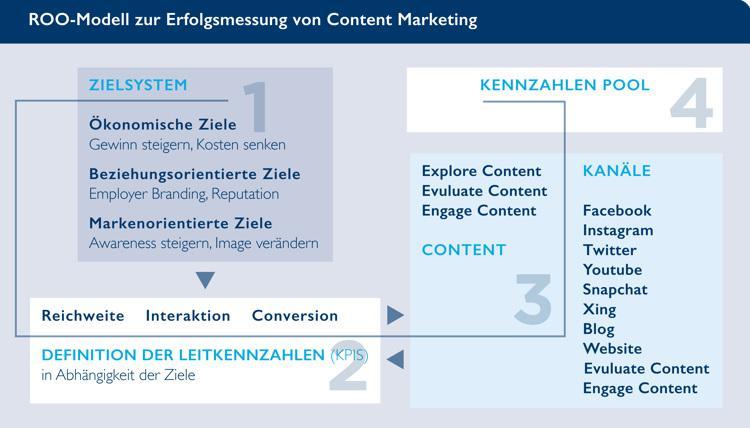 BVDW, KPIs im Content Marketing