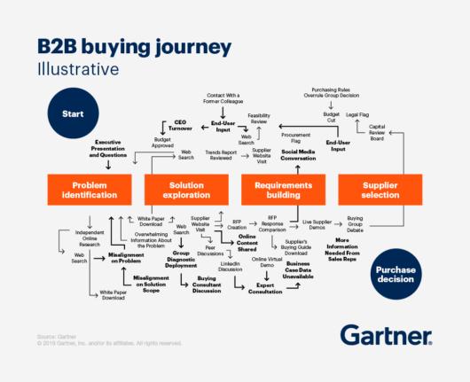 B2B-Käufe spielen sich in keiner vorhersehbaren linearen Reihenfolge ab, sondern durchlaufen in mehrfachen Schleifen die Phasen des Kaufprozesses.